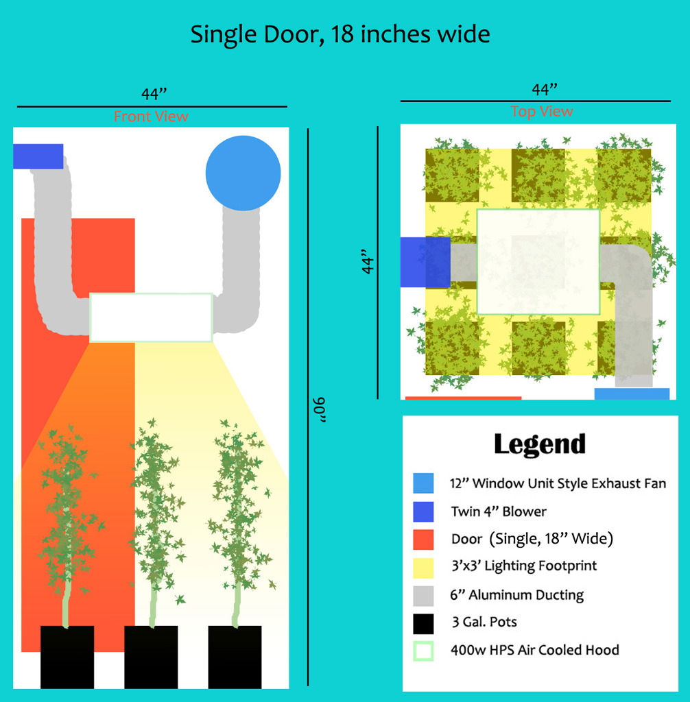 Grow space dimensions does size matter grow room Grow room designs