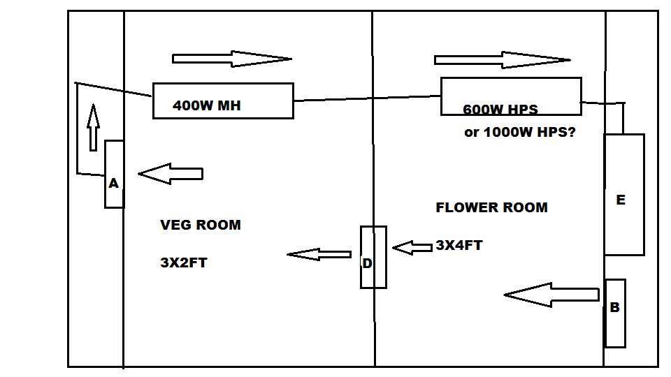 Grow Room Design Com