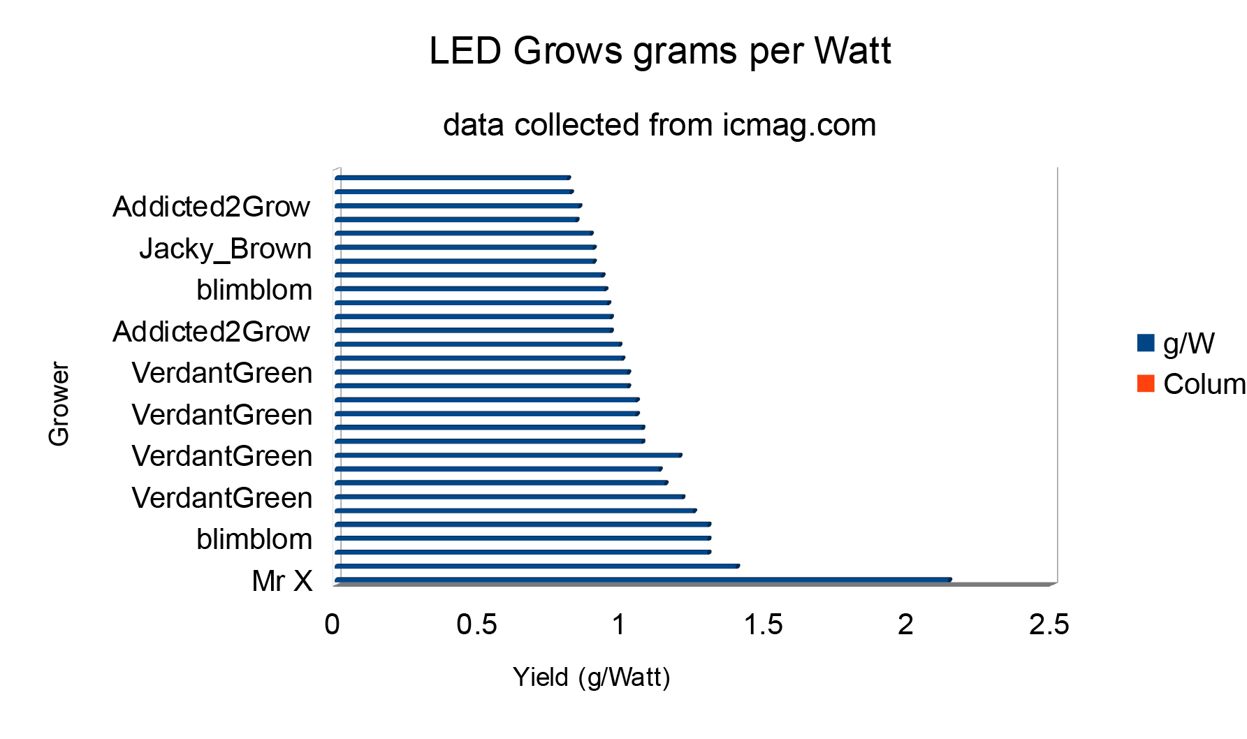 Led wattage for weed
